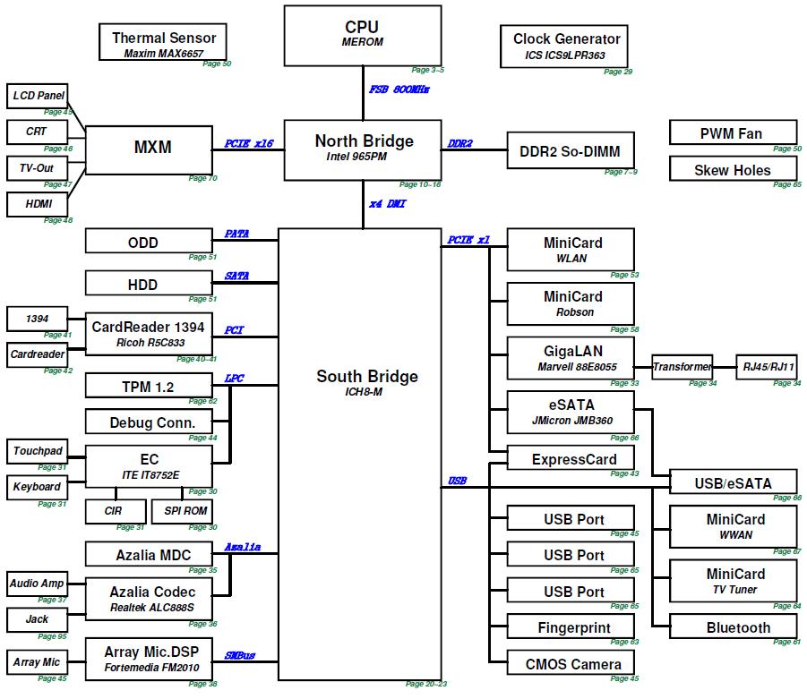 Структурная схема нетбука