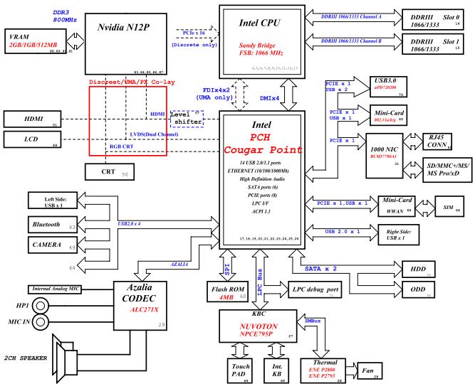 Acer Aspire 4755G Laptop Motherboard Schematic Diagram