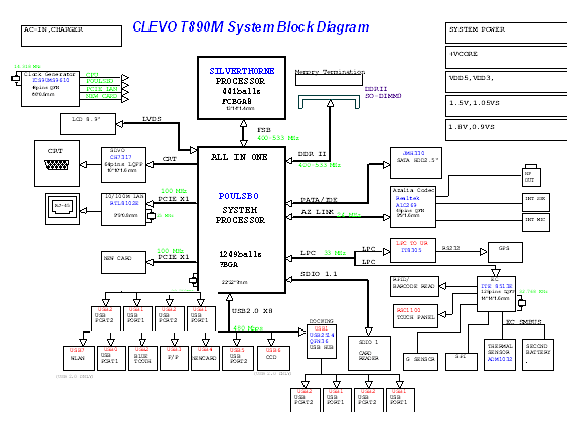 Tablet block diagram data wiring diagrams clevo t series t890m tablet pc laptop motherboard schematic rh laptop schematics com tablet template wireless network diagram ccuart Gallery
