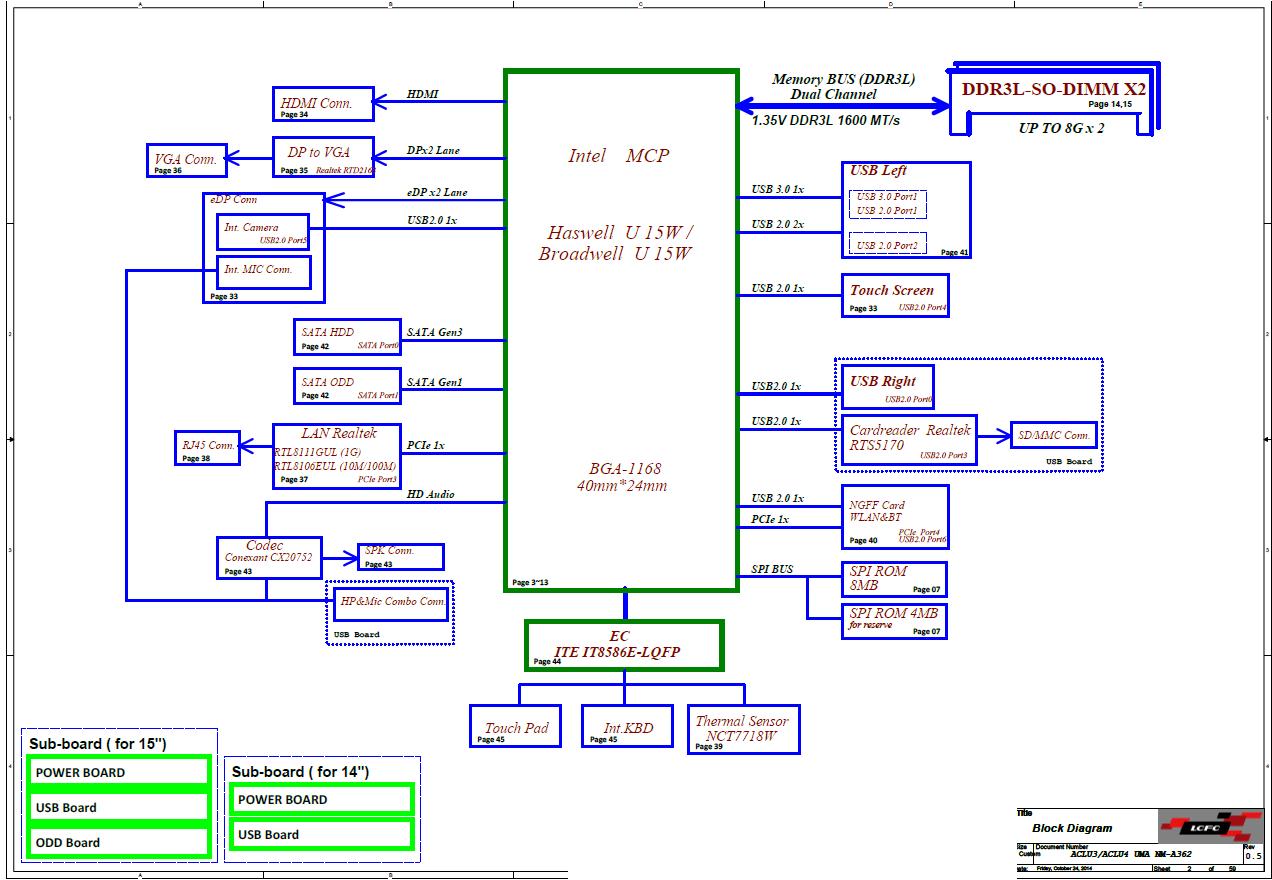 Lcfc Oem Nm A362 Aclu3 Aclu4 Uma Motherboard Schematic Block Diagram
