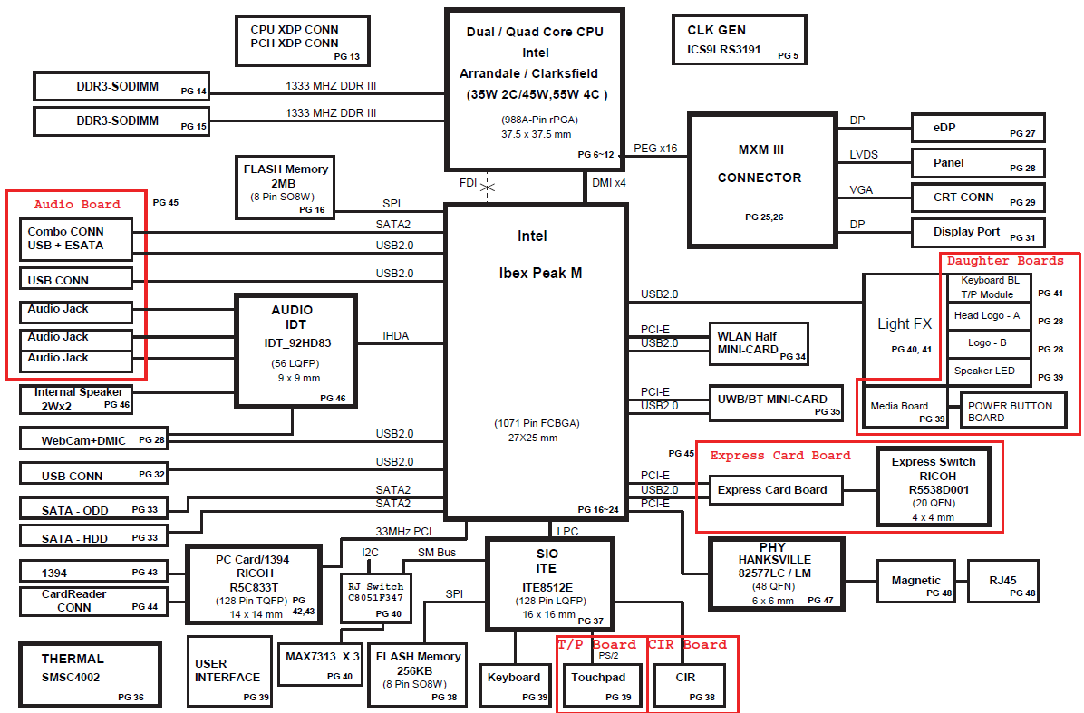 Alienware M15x, M15x R1 motherboard Schematic diagram